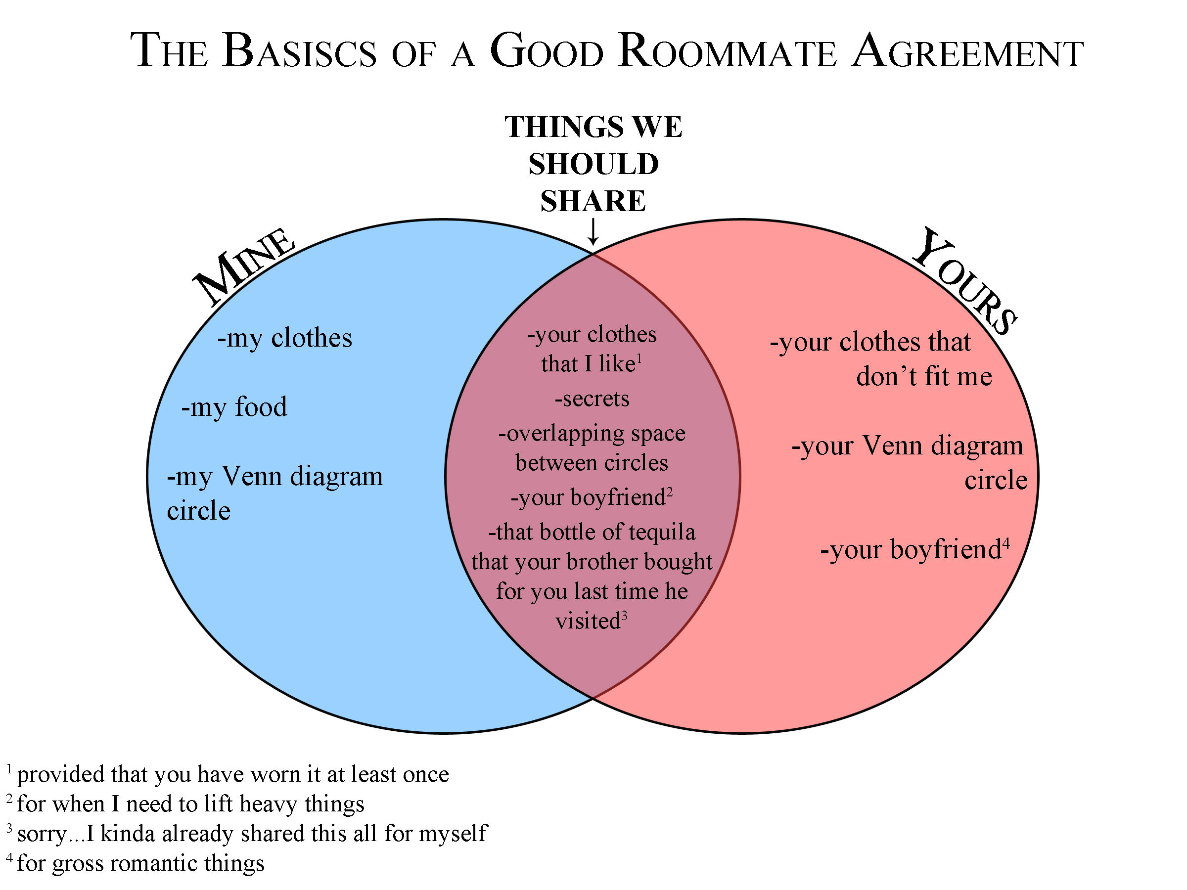 Roommate Agreement – The Pennsylvania Punch Bowl