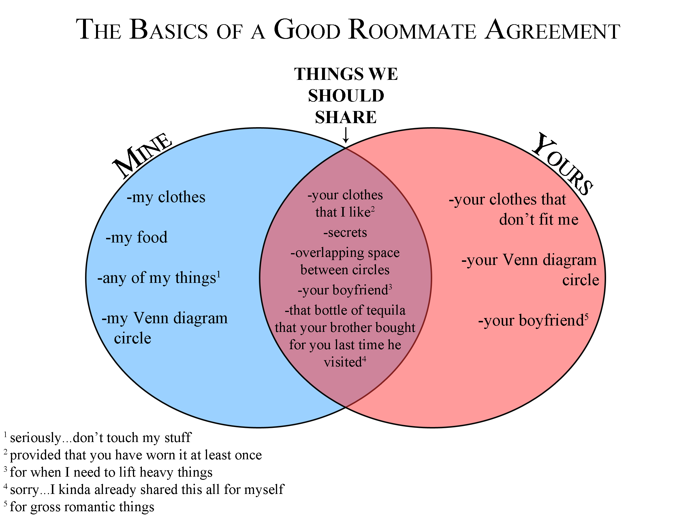 college roommate agreements